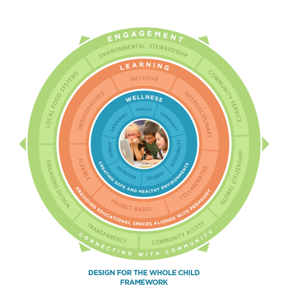 Whole Child Diagram 4