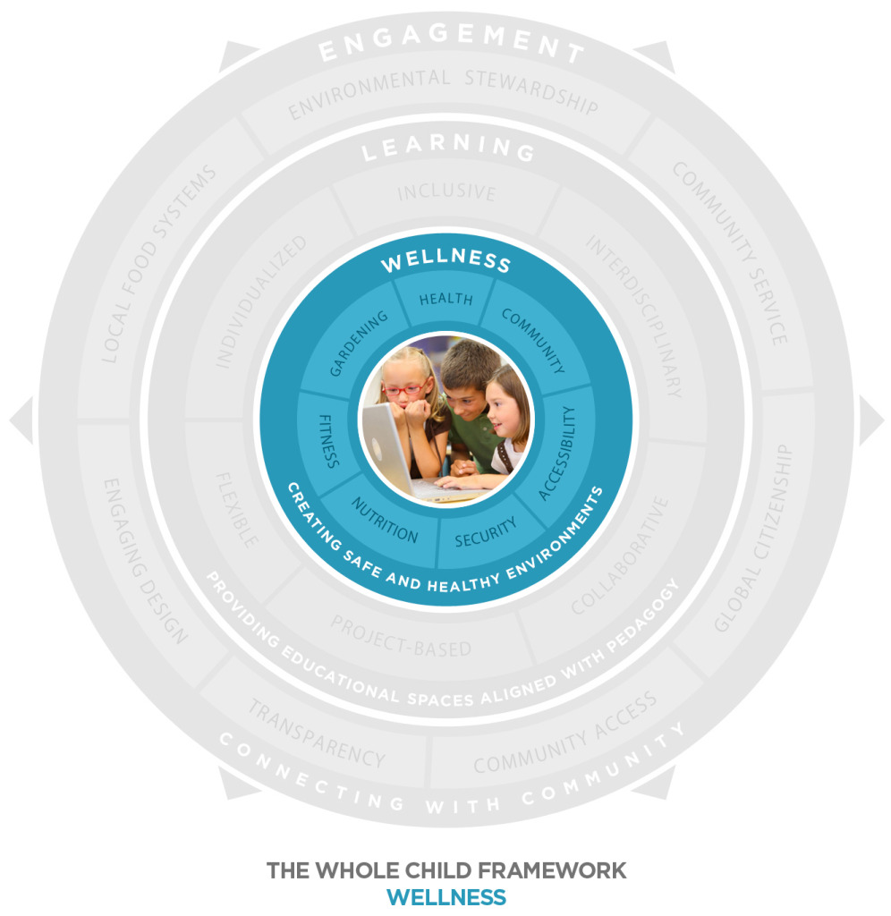 Whole Child Diagram - Wellness
