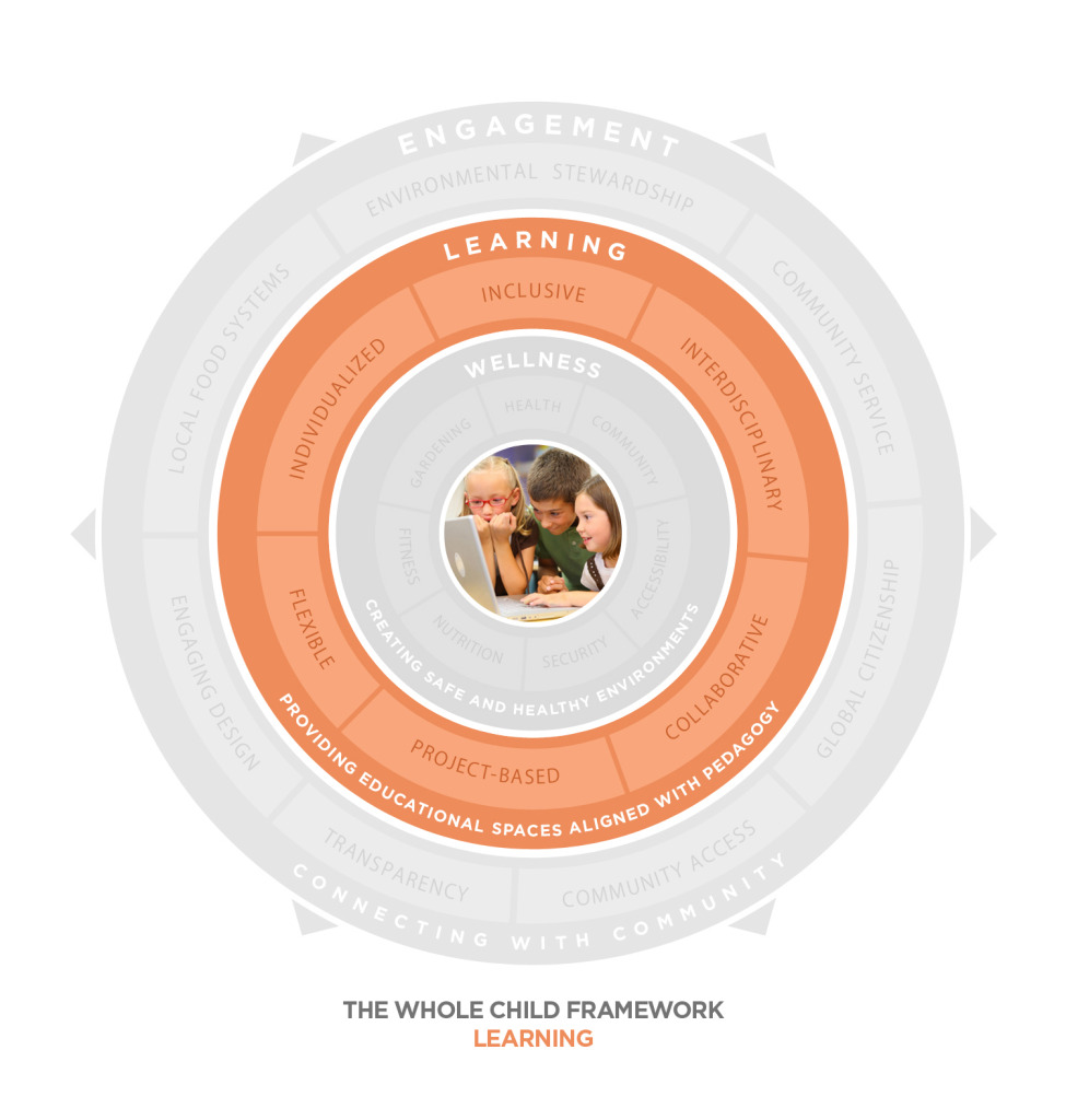 Whole Child Diagram - Learning