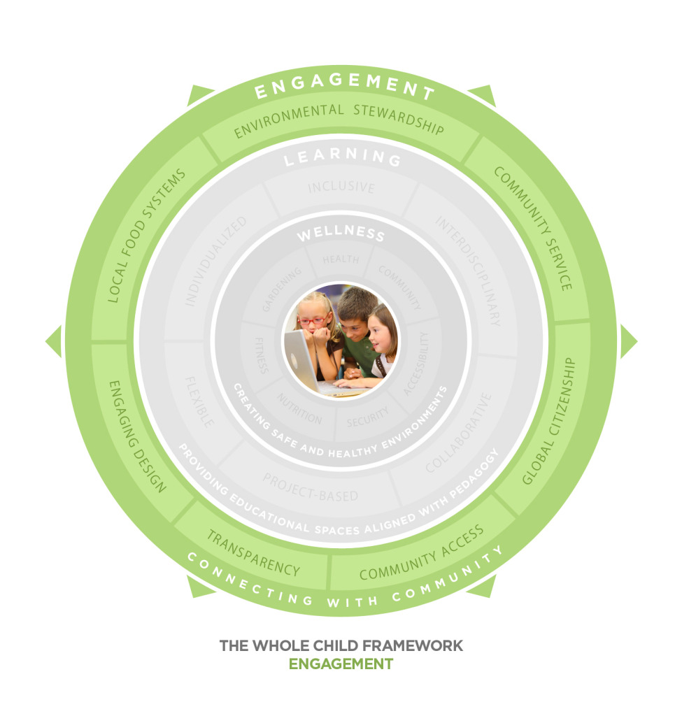Whole Child Diagram - Engagement