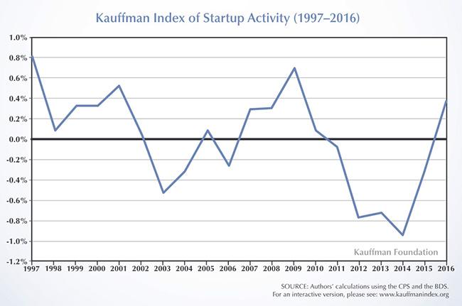 Kaufmann-chart-overall