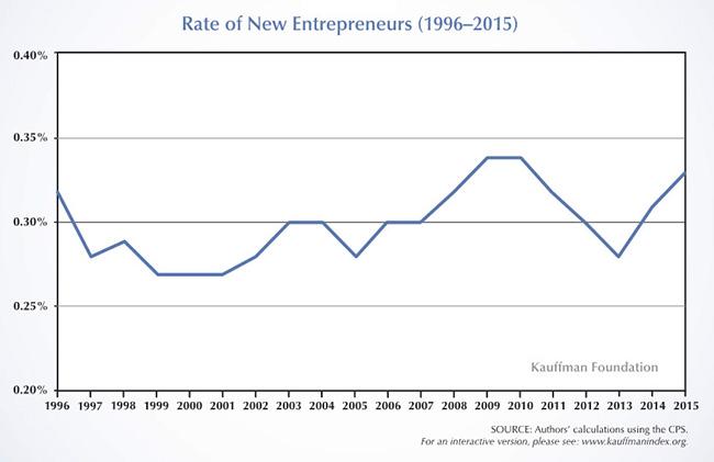 Kaufmann-chart1